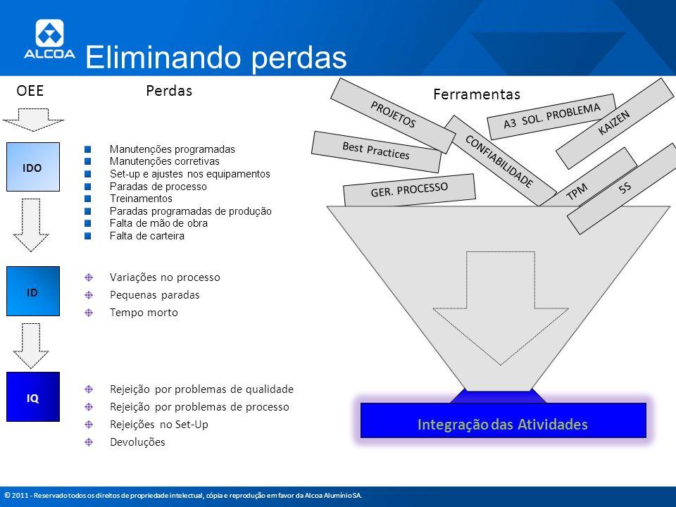 © 2011 - Reservado todos os direitos de propriedade intelectual, cópia e reprodução em favor da Alcoa Alumínio SA. Eliminando perdas IDO ID IQ Manuten