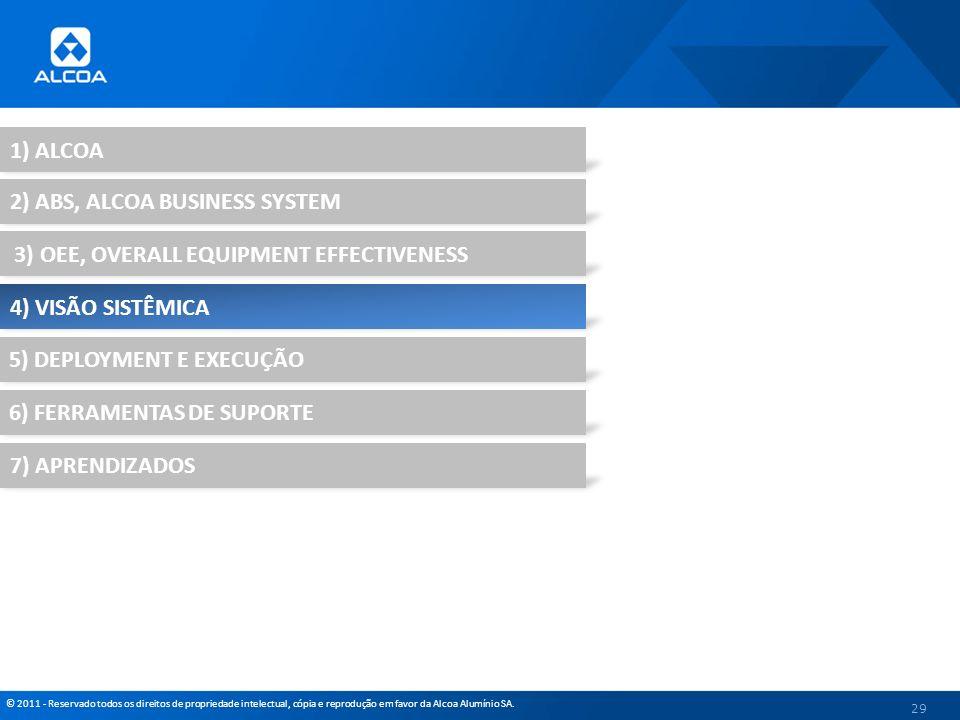 © 2011 - Reservado todos os direitos de propriedade intelectual, cópia e reprodução em favor da Alcoa Alumínio SA. 29 1) ALCOA 2) ABS, ALCOA BUSINESS