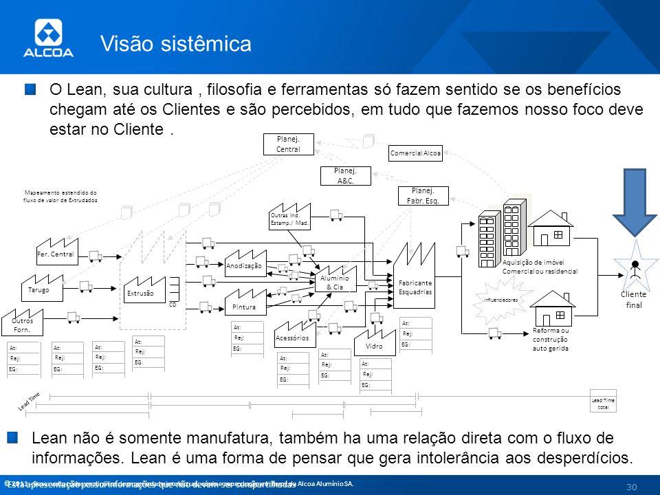 © 2011 - Reservado todos os direitos de propriedade intelectual, cópia e reprodução em favor da Alcoa Alumínio SA. 30 CD Extrusão Cliente final Reform