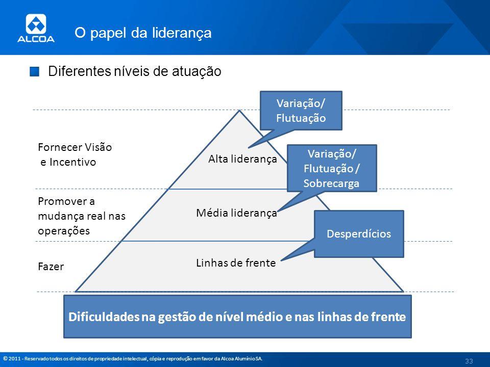© 2011 - Reservado todos os direitos de propriedade intelectual, cópia e reprodução em favor da Alcoa Alumínio SA. Diferentes níveis de atuação 33 Alt