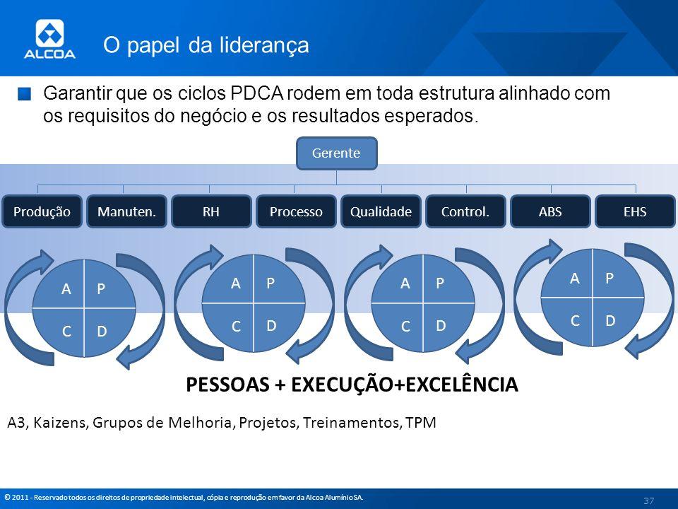 © 2011 - Reservado todos os direitos de propriedade intelectual, cópia e reprodução em favor da Alcoa Alumínio SA. Garantir que os ciclos PDCA rodem e
