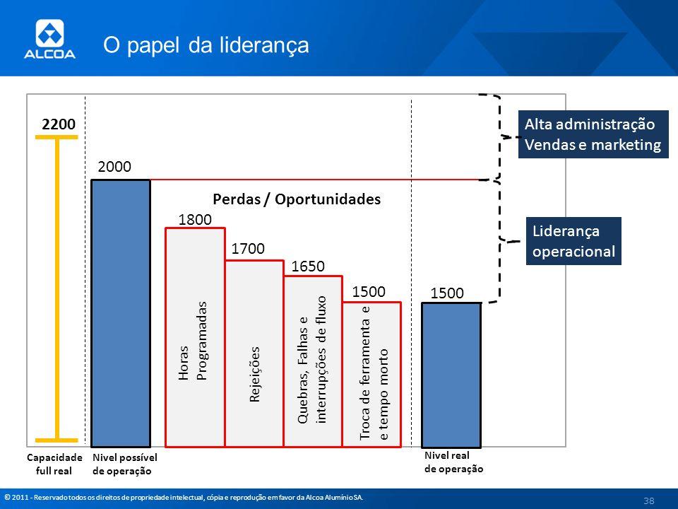 © 2011 - Reservado todos os direitos de propriedade intelectual, cópia e reprodução em favor da Alcoa Alumínio SA. 38 2000 Nivel possível de operação
