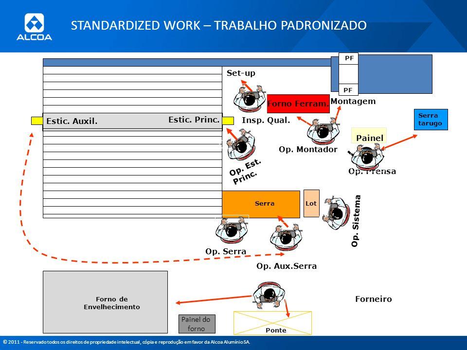 © 2011 - Reservado todos os direitos de propriedade intelectual, cópia e reprodução em favor da Alcoa Alumínio SA. PF Ponte Forno de Envelhecimento Lo