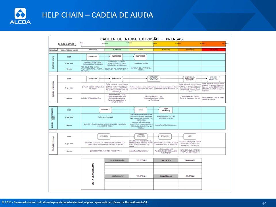 © 2011 - Reservado todos os direitos de propriedade intelectual, cópia e reprodução em favor da Alcoa Alumínio SA. 49 HELP CHAIN – CADEIA DE AJUDA