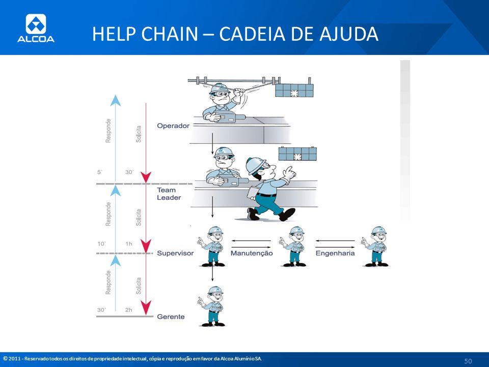 © 2011 - Reservado todos os direitos de propriedade intelectual, cópia e reprodução em favor da Alcoa Alumínio SA. 50 HELP CHAIN – CADEIA DE AJUDA