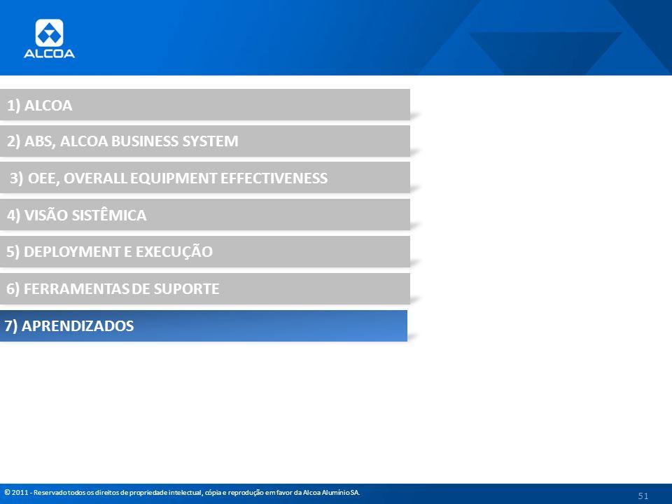 © 2011 - Reservado todos os direitos de propriedade intelectual, cópia e reprodução em favor da Alcoa Alumínio SA. 51 1) ALCOA 2) ABS, ALCOA BUSINESS