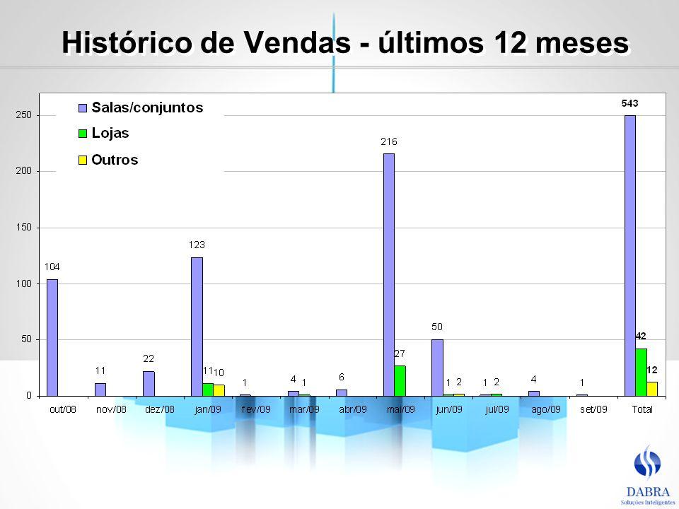 Histórico de Vendas - últimos 12 meses