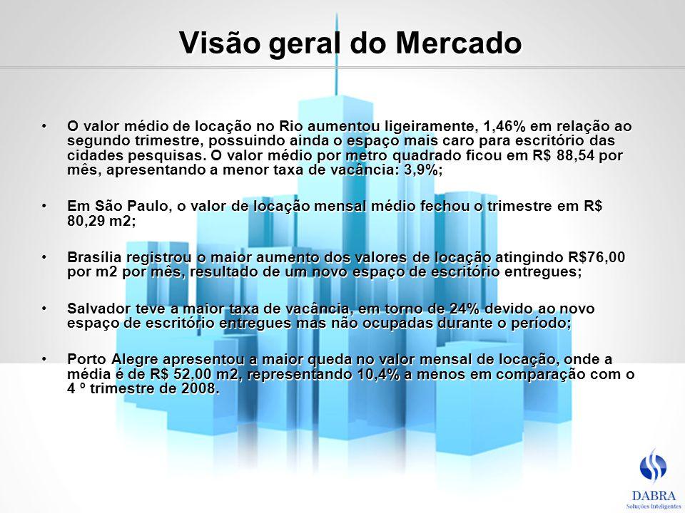 Visão geral do Mercado O valor médio de locação no Rio aumentou ligeiramente, 1,46% em relação ao segundo trimestre, possuindo ainda o espaço mais car