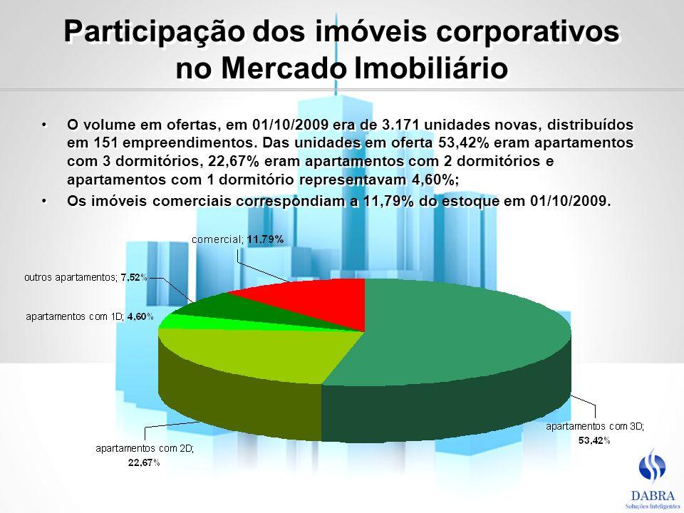 Participação dos imóveis corporativos no Mercado Imobiliário O volume em ofertas, em 01/10/2009 era de 3.171 unidades novas, distribuídos em 151 empre