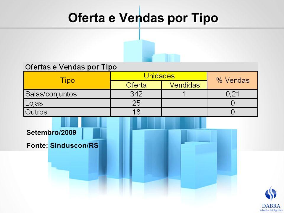 Oferta e Vendas por Tipo Setembro/2009 Fonte: Sinduscon/RS