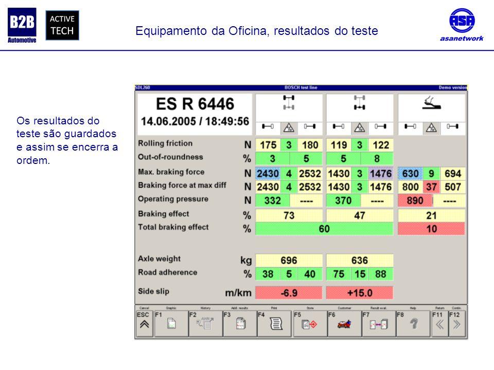 Equipamento da Oficina, resultados do teste Os resultados do teste são guardados e assim se encerra a ordem.