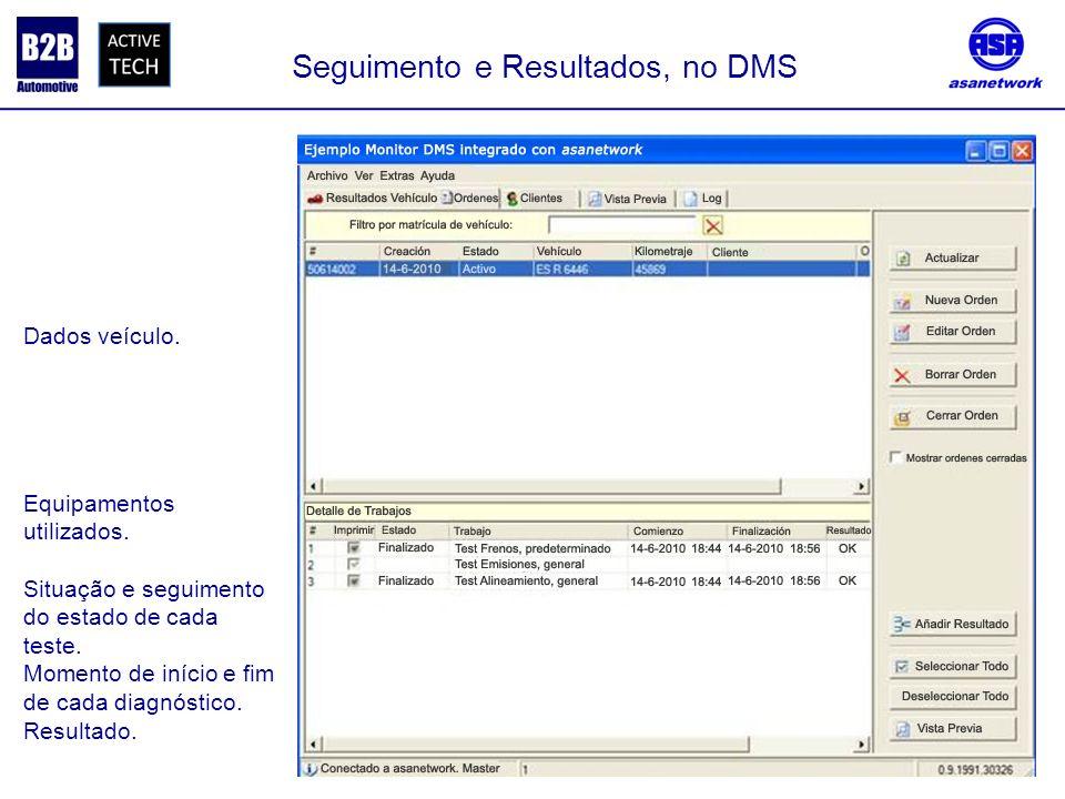 Seguimento e Resultados, no DMS Dados veículo. Equipamentos utilizados. Situação e seguimento do estado de cada teste. Momento de início e fim de cada