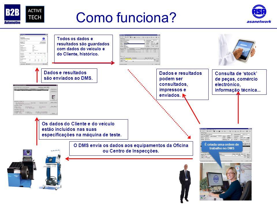 O DMS envia os dados aos equipamentos da Oficina ou Centro de Inspecções. Os dados do Cliente e do veículo estão incluídos nas suas especificações na
