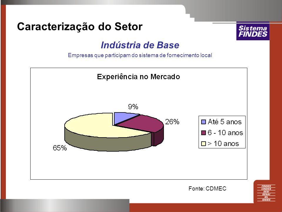 Caracterização do Setor Indústria de Base Empresas que participam do sistema de fornecimento local Fonte: CDMEC