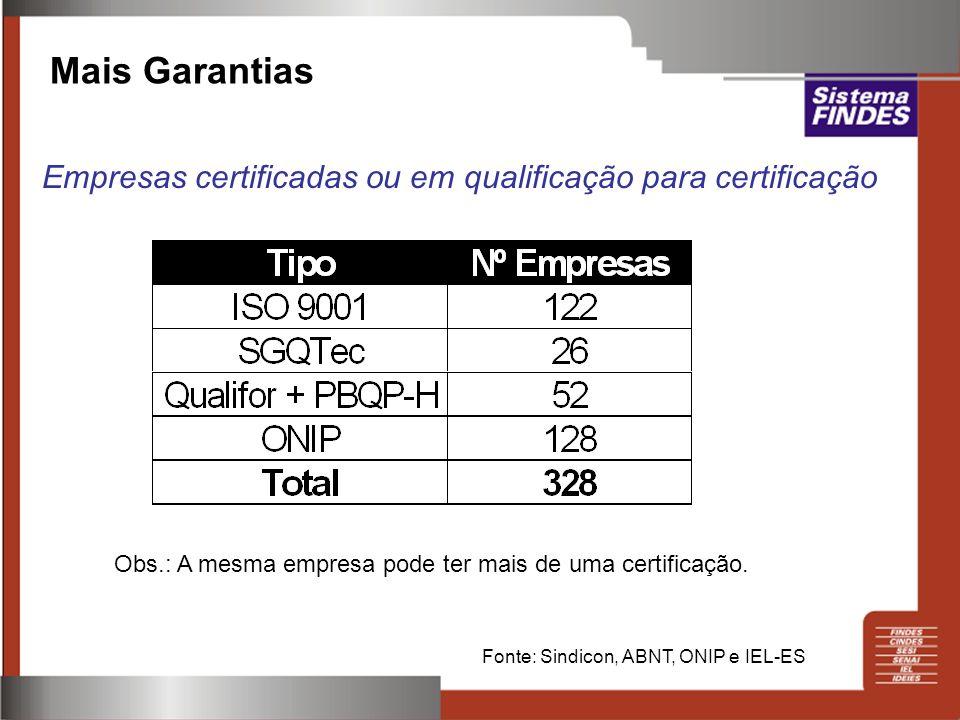 Mais Garantias Empresas certificadas ou em qualificação para certificação Fonte: Sindicon, ABNT, ONIP e IEL-ES Obs.: A mesma empresa pode ter mais de