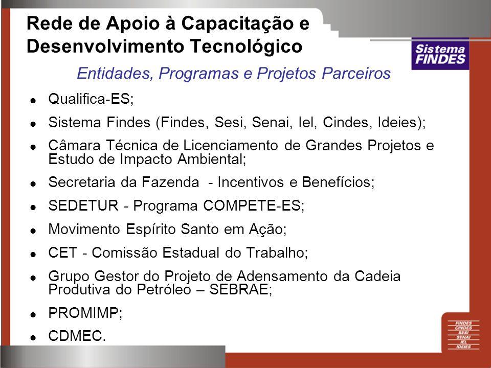 Qualifica-ES; Sistema Findes (Findes, Sesi, Senai, Iel, Cindes, Ideies); Câmara Técnica de Licenciamento de Grandes Projetos e Estudo de Impacto Ambie