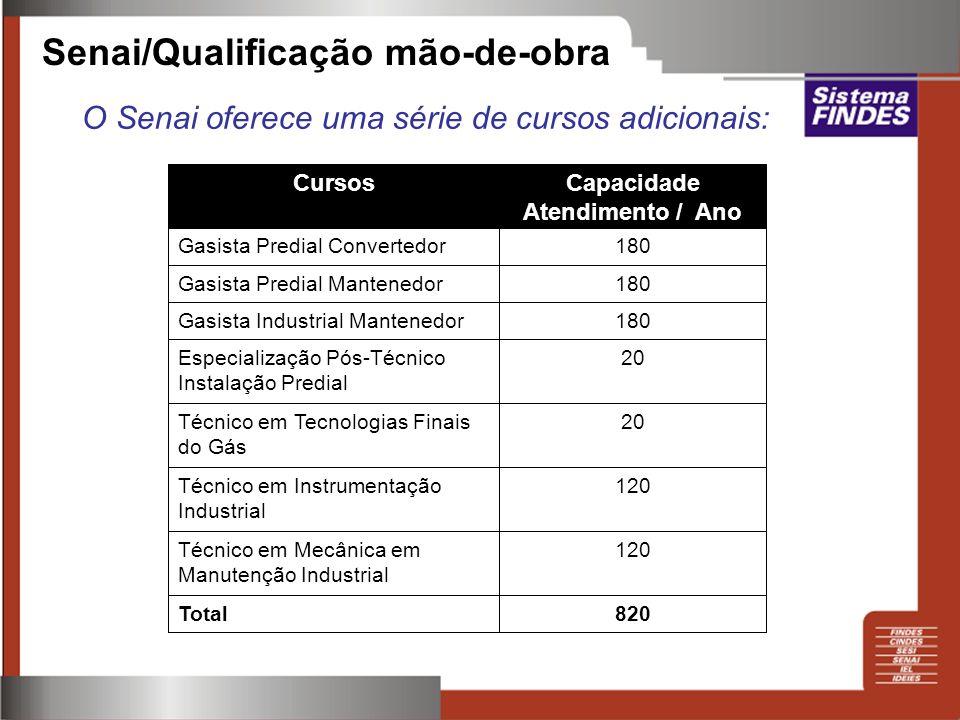 Senai/Qualificação mão-de-obra O Senai oferece uma série de cursos adicionais: 820Total 120Técnico em Mecânica em Manutenção Industrial 120Técnico em