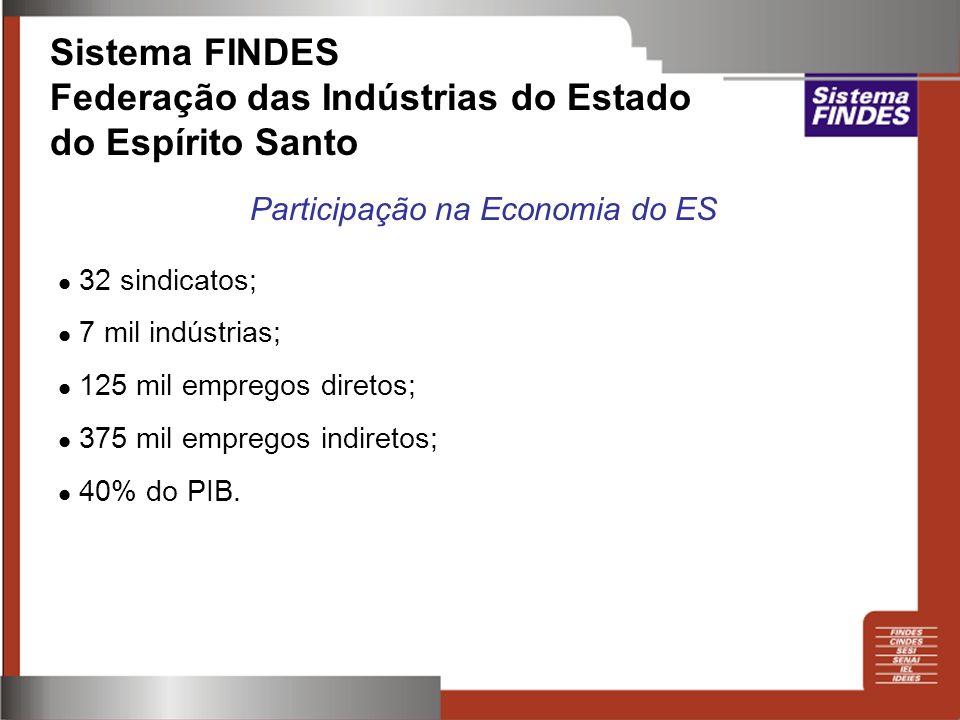 32 sindicatos; 7 mil indústrias; 125 mil empregos diretos; 375 mil empregos indiretos; 40% do PIB. Sistema FINDES Federação das Indústrias do Estado d
