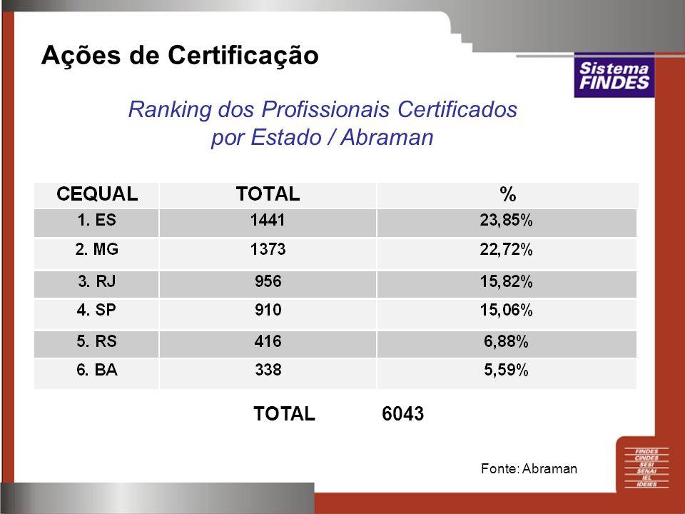 Ações de Certificação Ranking dos Profissionais Certificados por Estado / Abraman TOTAL 6043 Fonte: Abraman