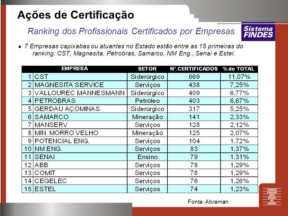 Ações de Certificação Ranking dos Profissionais Certificados por Empresas 7 Empresas capixabas ou atuantes no Estado estão entre as 15 primeiras do ra