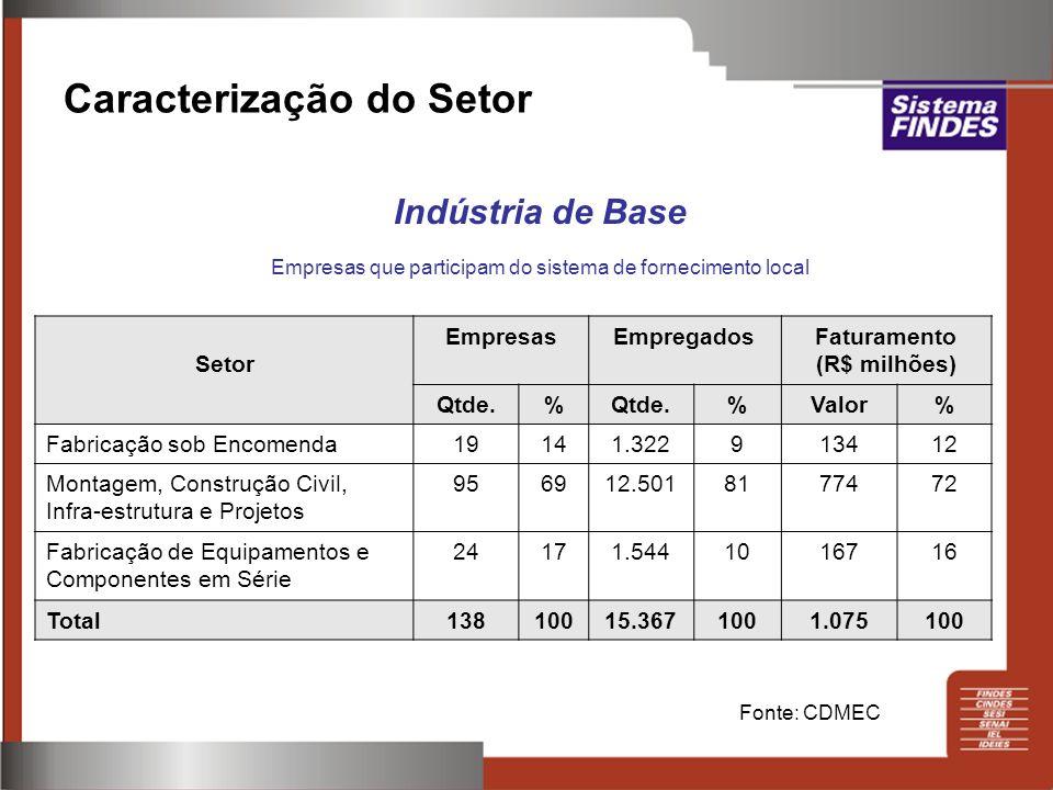 Caracterização do Setor Indústria de Base Empresas que participam do sistema de fornecimento local Fonte: CDMEC Setor EmpresasEmpregadosFaturamento (R