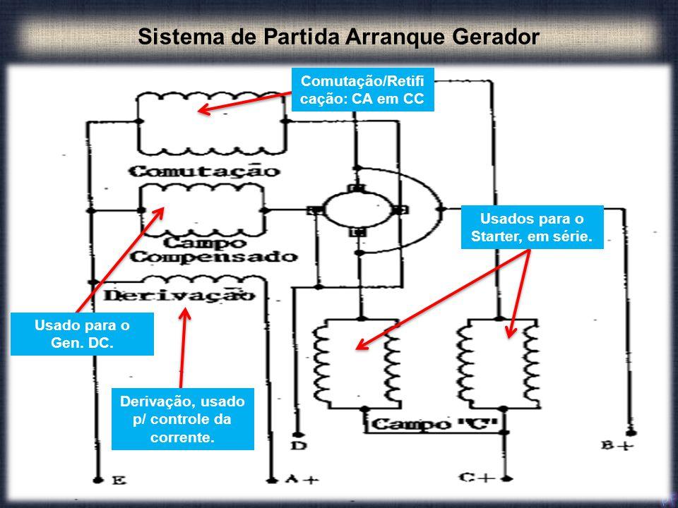 Sistema de Partida Arranque Gerador Usados para o Starter, em série. Derivação, usado p/ controle da corrente. Comutação/Retifi cação: CA em CC Usado
