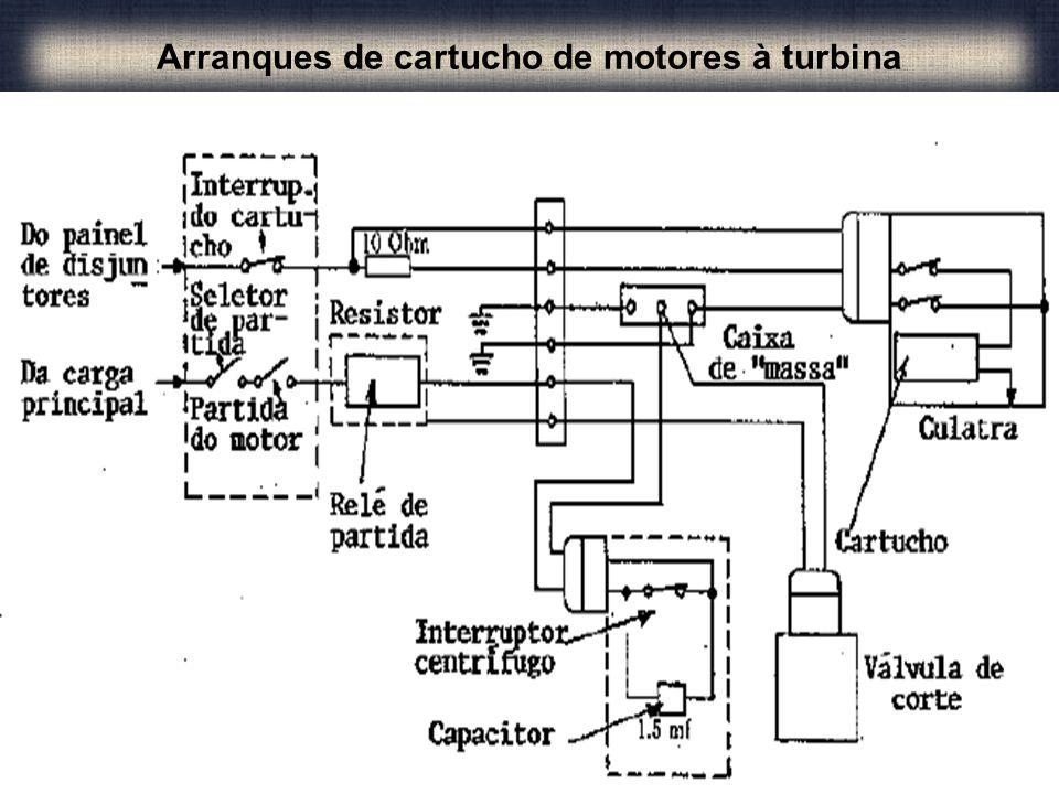 Arranques de cartucho de motores à turbina