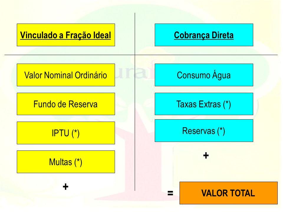 Valor Nominal Ordinário Fundo de Reserva Consumo Água Taxas Extras (*) Reservas (*) IPTU (*) Multas (*) Vinculado a Fração Ideal Cobrança Direta VALOR