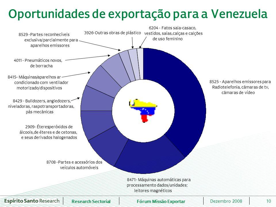 Research SectorialFórum Missão Exportar 10Dezembro 2008 Oportunidades de exportação para a Venezuela 3926-Outras obras de plástico 6204 - Fatos saia-c