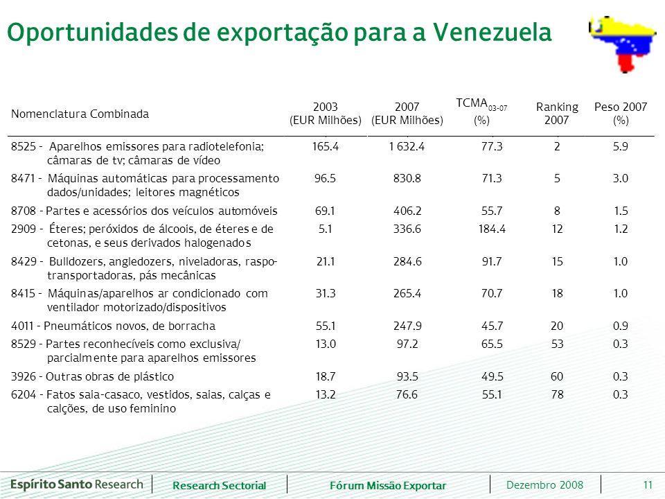 Research SectorialFórum Missão Exportar 11Dezembro 2008 Oportunidades de exportação para a Venezuela Nomenclatura Combinada 2003 (EUR Milhões) 2007 (E
