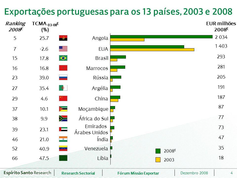Research SectorialFórum Missão Exportar 4Dezembro 2008 Exportações portuguesas para os 13 países, 2003 e 2008 Ranking 2008 E TCMA 03-08 E (%) 5 47.5 7