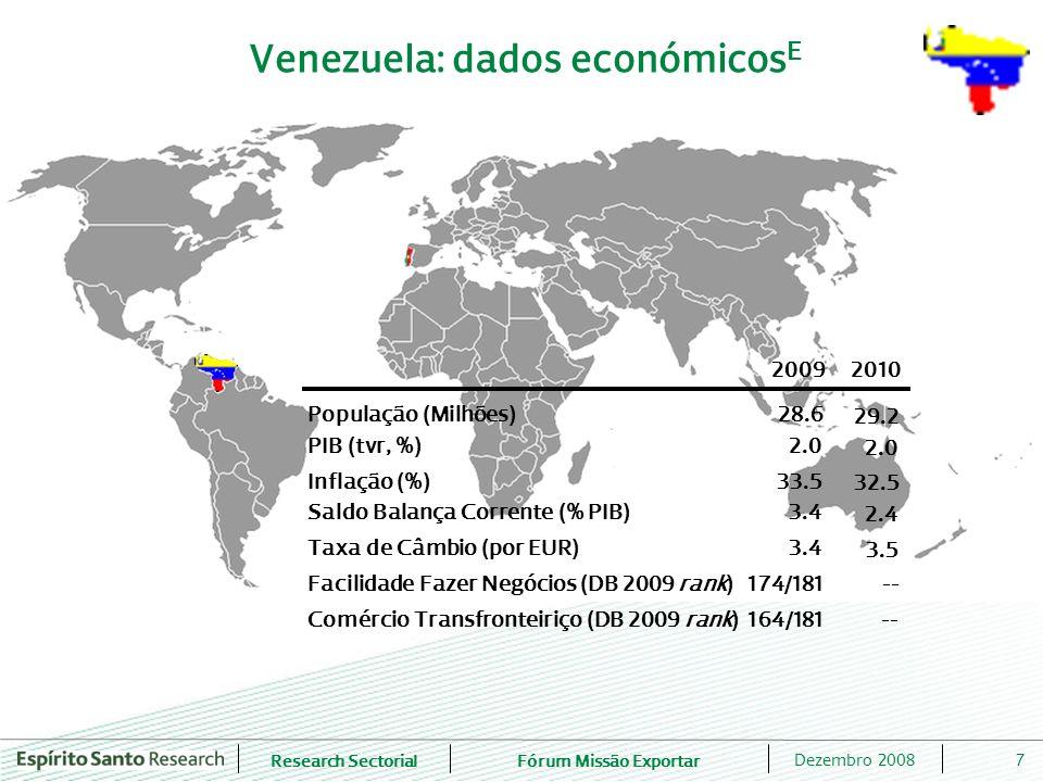Research SectorialFórum Missão Exportar 8Dezembro 2008 Top 10 importações da Venezuela do mundo Nomenclatura Combinada 2003 (EUR Milhões) 2007 (EUR Milhões) TCMA 03-07 (%) Ranking 2007 Peso 2007 (%) 8703- Automóveis de passageiros e outros veículos transporte passageiros 230.8 2 340.3 78.4 1 8.4 8525- Aparelhos emissores para radiotelefonia; câmaras de tv; câmaras de vídeo 165.4 1 632.4 77.3 2 5.9 8704- Veículos automóveis para transporte de mercadorias 77.0 937.8 86.8 3 3.4 3004- Medicamentos, em doses ou acondicionados para venda a retalho 333.6 846.0 26.2 4 3.0 8471- Máquinas automáticas para processamento dados/unidades; leitores magnéticos 96.5 830.8 71.3 5 3.0 8901- Transatlânticos, barcos de cruzeiro, ferry- boats, cargueiros, chatas e embarcações semelhantes, para o transporte de pessoas ou de mercadorias 58.4 533.1 73.8 6 1.9 8701- Tractores 30.3 484.7 99.9 7 1.7 8708- Partes e acessórios dos veículos automóveis 69.1 406.2 55.7 8 1.5 8528- Aparelhos receptores de televisão; monitores e projectores de vídeo 29.4 390.7 90.9 9 1.4 1001- Trigo e mistura de trigo com centeio 182.1 355.2 18.2 10 1.3