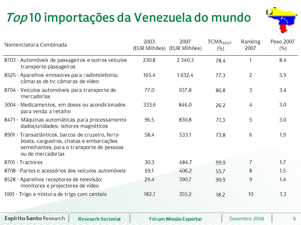 Research SectorialFórum Missão Exportar 9Dezembro 2008 Top 10 importações da Venezuela de Portugal Nomenclatura Combinada 2003 (EUR Milhões) 2007 (EUR Milhões) TCMA 03-07 (%) Ranking 2007 Peso 2007 (%) 1509- Azeite oliveira e suasfracções, mesmo refinado mas nãoquimicamente modificado 2.1 5.6 27.3 1 34.5 5509- Fios de fibras sintéticas descontínuas, não acondicionados para venda a retalho 0.0 1.3 -- 2 8.0 7323- Artefactos uso doméstico; palha ferro/aço; esponjas, esfregões, luvas 0.2 1.1 57.6 3 6.5 2204- Vinhos de uvas frescas 0.5 0.8 12.2 4 4.8 8422- Máquinas de lavar louça; máquinas para limpar, encher, capsular, garrafas 0.0 0.6 221.6 5 3.6 4504- Cortiça aglomerada (com ou sem aglutinantes) e suas obras 0.1 0.5 56.9 6 2.9 8480- Caixas fundição; placas fundo para moldes; modelos para moldes; moldes para metais 0.1 0.5 52.3 7 2.8 6908- Ladrilhose placas para pavimentação/revestimento, vidrados/esmaltados; cubos 0.0 0.4 176.0 8 2.3 8302- Guarnições, ferragem, de metais comuns; pateras; rodízios; fechos 0.0 0.4 224.9 9 2.2 5911- Produtos e artefactos matérias têxteis, para usos técnicos 0.1 0.2 23.3 10 1.3
