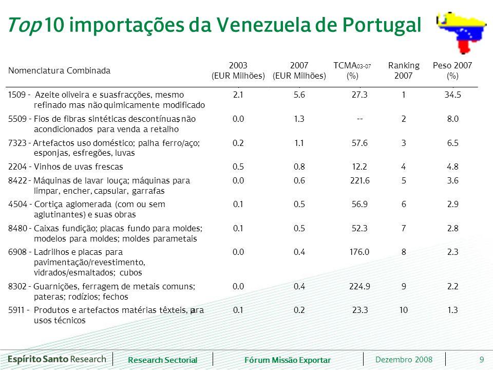 Research SectorialFórum Missão Exportar 9Dezembro 2008 Top 10 importações da Venezuela de Portugal Nomenclatura Combinada 2003 (EUR Milhões) 2007 (EUR