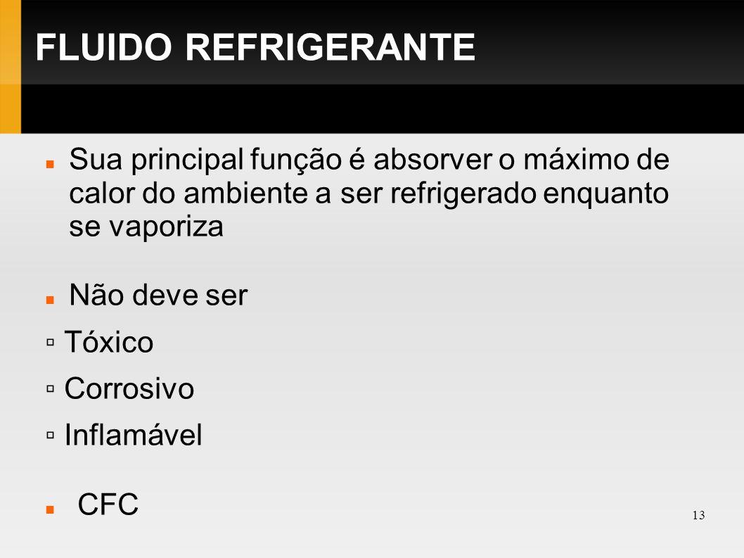 14 FLUIDO REFRIGERANTE CFC - São moléculas formadas pelos elementos cloro, flúor e carbono.