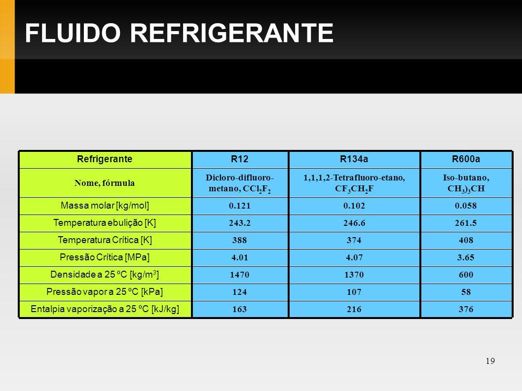 20 FLUIDO REFRIGERANTE Refrigeração Climatização Congelação Refrigeração por absorção - 30ºC - 40ºC - 46ºC - 33ºC Freon 12 (R12) Freon 22 (R22) Freon 502 (R502) Amoníaco Aplicação T vaporização Substância