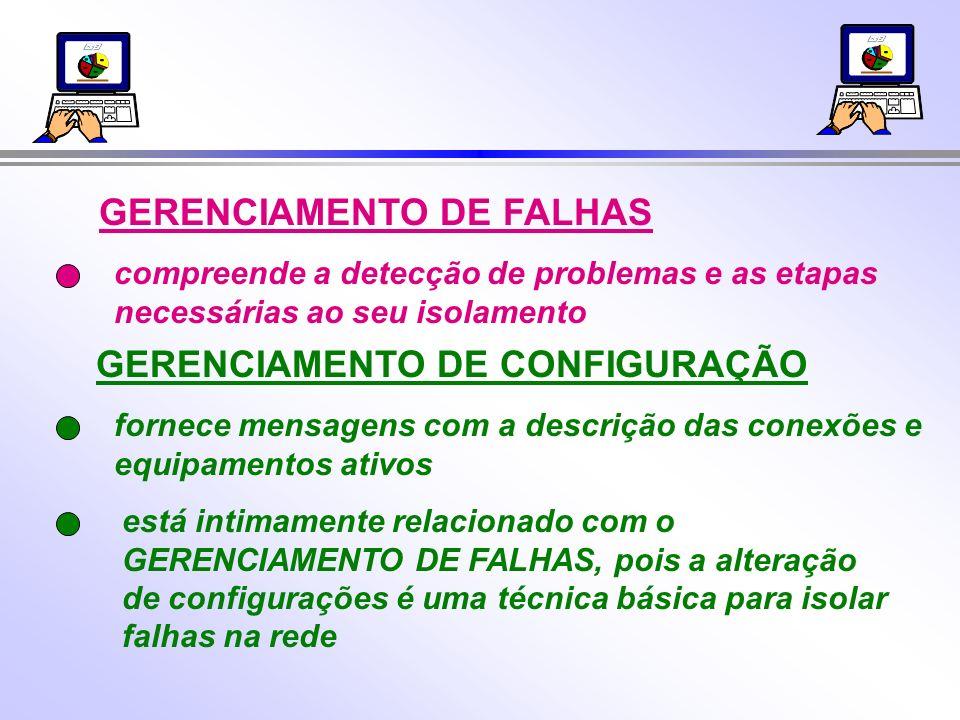 GERENCIAMENTO DE FALHAS compreende a detecção de problemas e as etapas necessárias ao seu isolamento GERENCIAMENTO DE CONFIGURAÇÃO fornece mensagens com a descrição das conexões e equipamentos ativos está intimamente relacionado com o GERENCIAMENTO DE FALHAS, pois a alteração de configurações é uma técnica básica para isolar falhas na rede
