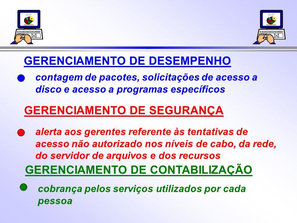 GERENCIAMENTO DE CONTABILIZAÇÃO cobrança pelos serviços utilizados por cada pessoa GERENCIAMENTO DE SEGURANÇA alerta aos gerentes referente às tentati