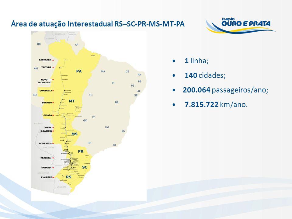 Área de atuação Interestadual RS–SC-PR-MS-MT-PA 1 linha; 140 cidades; 200.064 passageiros/ano; 7.815.722 km/ano.