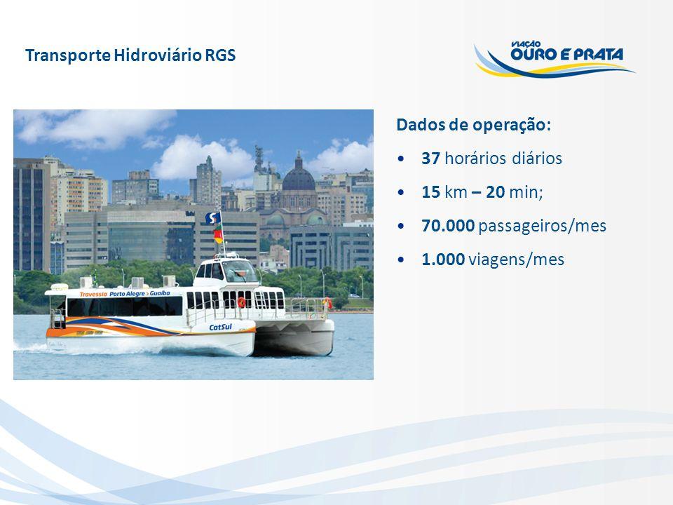 Dados de operação: 37 horários diários 15 km – 20 min; 70.000 passageiros/mes 1.000 viagens/mes Transporte Hidroviário RGS