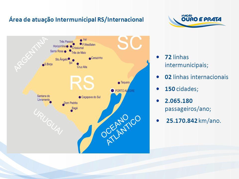 Área de atuação Intermunicipal RS/Internacional 72 linhas intermunicipais; 02 linhas internacionais 150 cidades; 2.065.180 passageiros/ano; 25.170.842