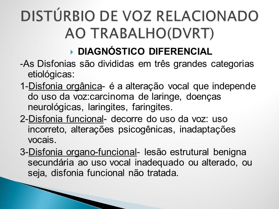 DIAGNÓSTICO DIFERENCIAL -As Disfonias são divididas em três grandes categorias etiológicas: 1-Disfonia orgânica- é a alteração vocal que independe do uso da voz:carcinoma de laringe, doenças neurológicas, laringites, faringites.