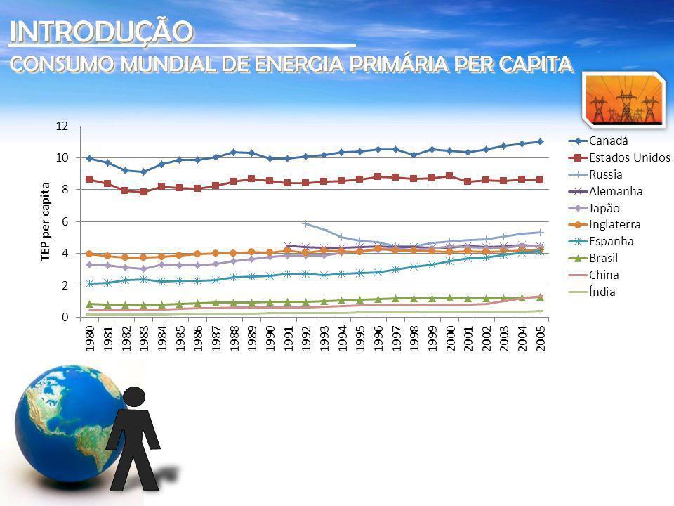 INTRODUÇÃOINTRODUÇÃO CONSUMO TOTAL SUL-AMERICANO DE ENERGIA PRIMÁRIA PER CAPITA CONSUMO TOTAL SUL-AMERICANO DE ENERGIA PRIMÁRIA PER CAPITA