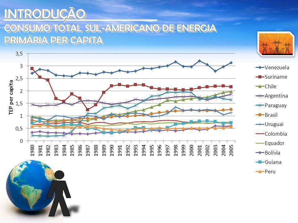 Avaliação do Mercado de Eficiência Energética no Brasil: Pesquisa Prédios Públicos AT - PROCEL-Eletrobras 2007 USOS FINAIS – SETOR PÚBLICO INTRODUÇÃOINTRODUÇÃO