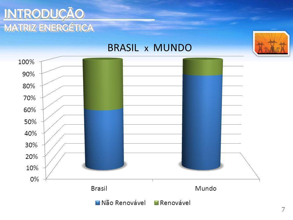BRASIL 2006 – matriz energética limpa INTRODUÇÃOINTRODUÇÃO