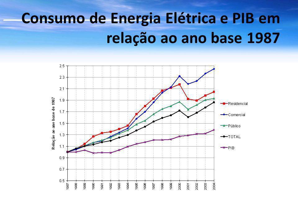 Fonte: BEN- 2007 CONSUMO DE ELETRICIDADE POR SETOR INTRODUÇÃOINTRODUÇÃO