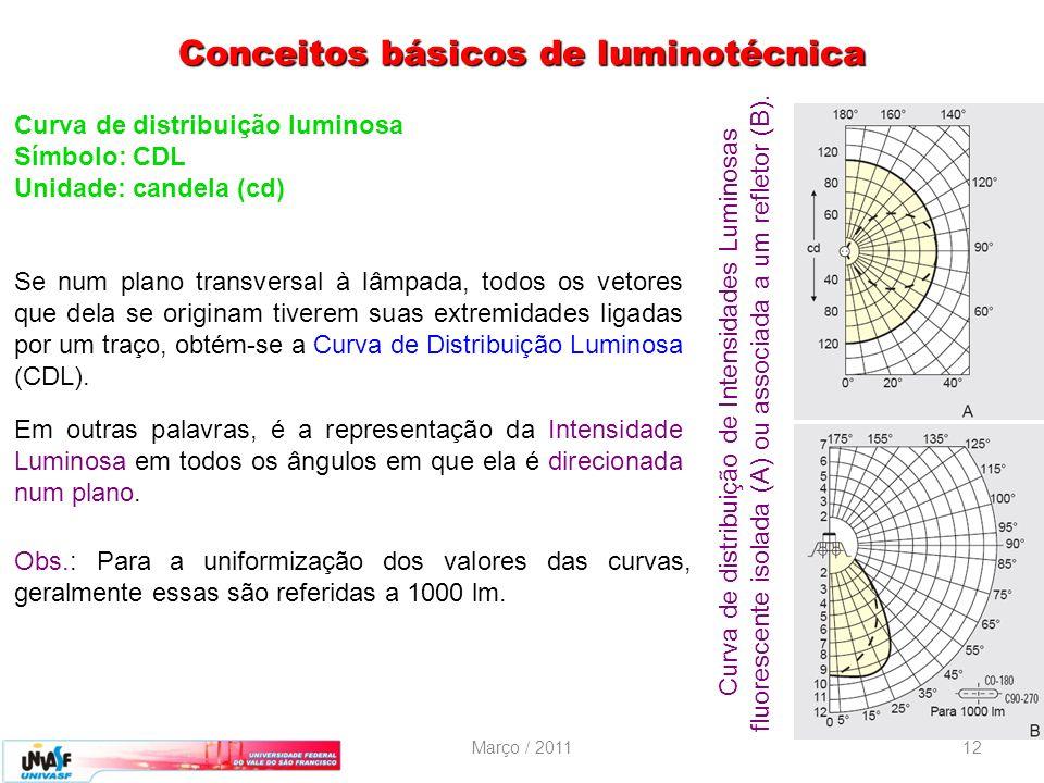 Março / 201112 Curva de distribuição luminosa Símbolo: CDL Unidade: candela (cd) Se num plano transversal à lâmpada, todos os vetores que dela se orig