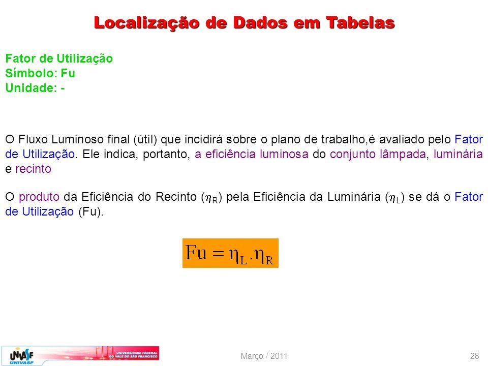 Março / 201128 Fator de Utilização Símbolo: Fu Unidade: - O Fluxo Luminoso final (útil) que incidirá sobre o plano de trabalho,é avaliado pelo Fator d