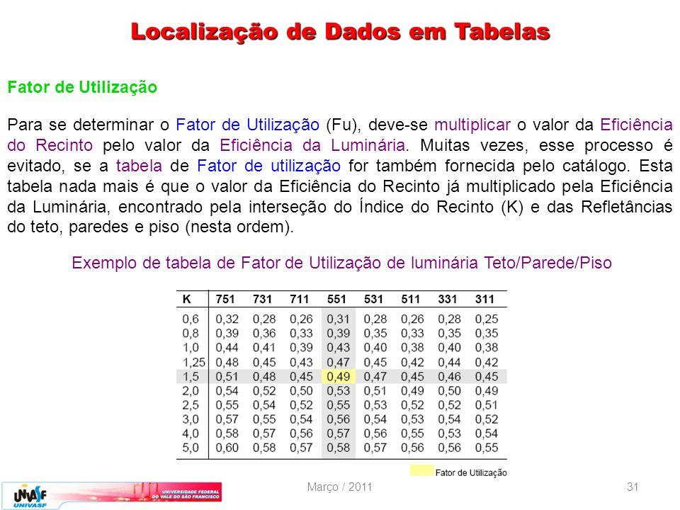 Março / 201131 Fator de Utilização Para se determinar o Fator de Utilização (Fu), deve-se multiplicar o valor da Eficiência do Recinto pelo valor da E