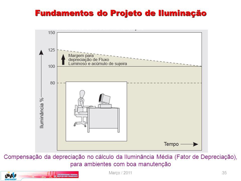 Março / 201135 Fundamentos do Projeto de Iluminação Compensação da depreciação no cálculo da Iluminância Média (Fator de Depreciação), para ambientes
